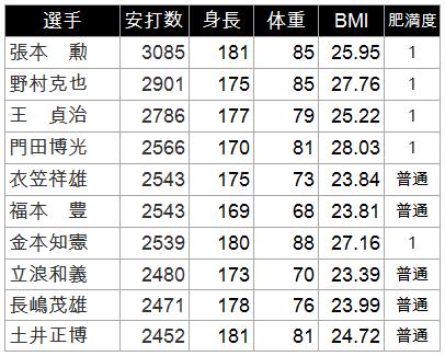 体重 佐藤 勝利 【2021年最新】佐藤勝利の身長は171cmでサバ読みしてない!2011年デビュー時から11cm伸びていた!