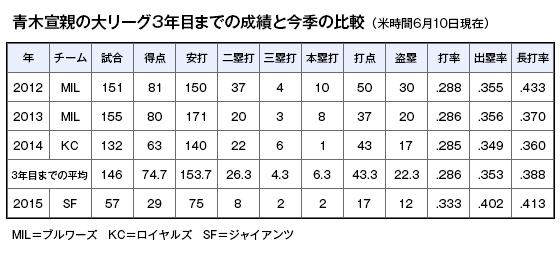 表:青木の大リーグ3年目までの成績と今季の比較