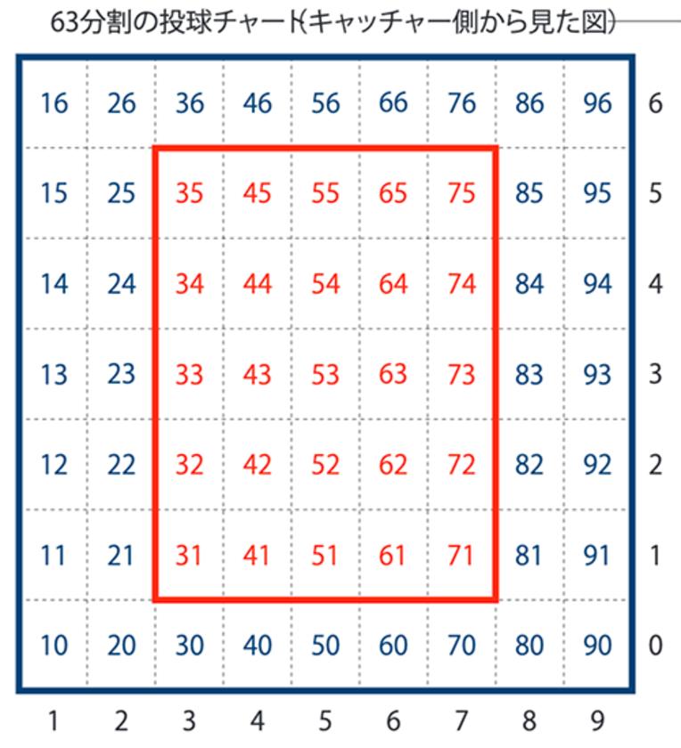 捕手側から見た63分割のチャート。赤枠内がストライクゾーン(高低を上下1列ずつ足した9×9=81分割のチャートもある)。これをもとにスコアラーは打者の得意不得意を分析し野村に伝えた / photograph by