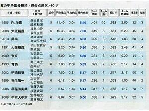 夏の甲子園・史上最強校はどこか?歴代優勝校をデータで比較する。